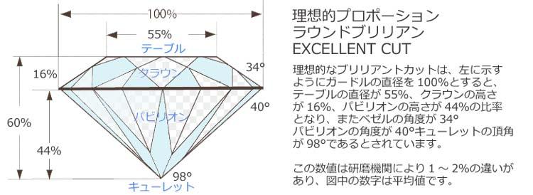 ダイヤペンダント普段使いのダイヤ