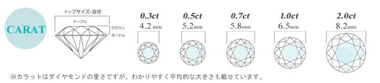 1.5カラットダイヤリングが超激安!
