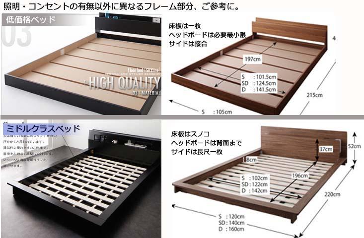 ベッド価格と造りの違い