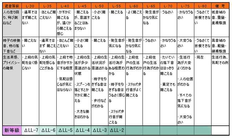 日本建築学会編遮音性能基準と設計指針
