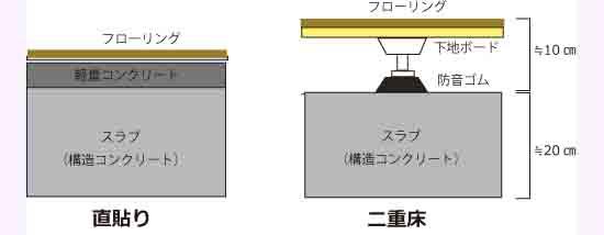 防音には防音ラグマット2cm厚