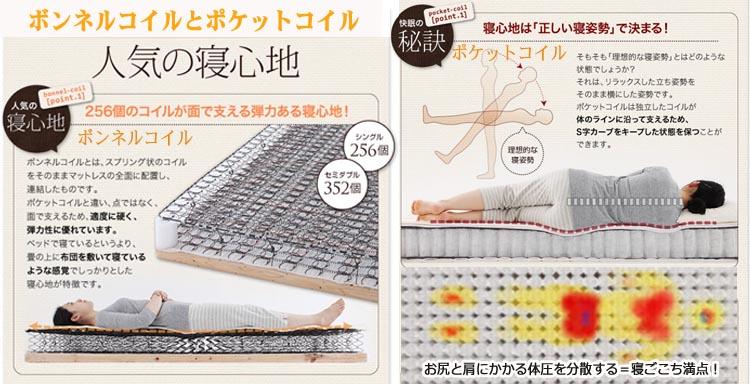 マットレスベッドのスプリング